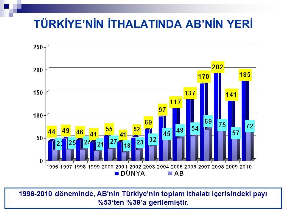 TÜRKİYE'NİN İTHALATINDA AB'NİN YERİ 1996-2010 döneminde, AB nin Türkiye nin toplam ithalatı içerisindeki payı %53'ten %39'a gerilemiştir.