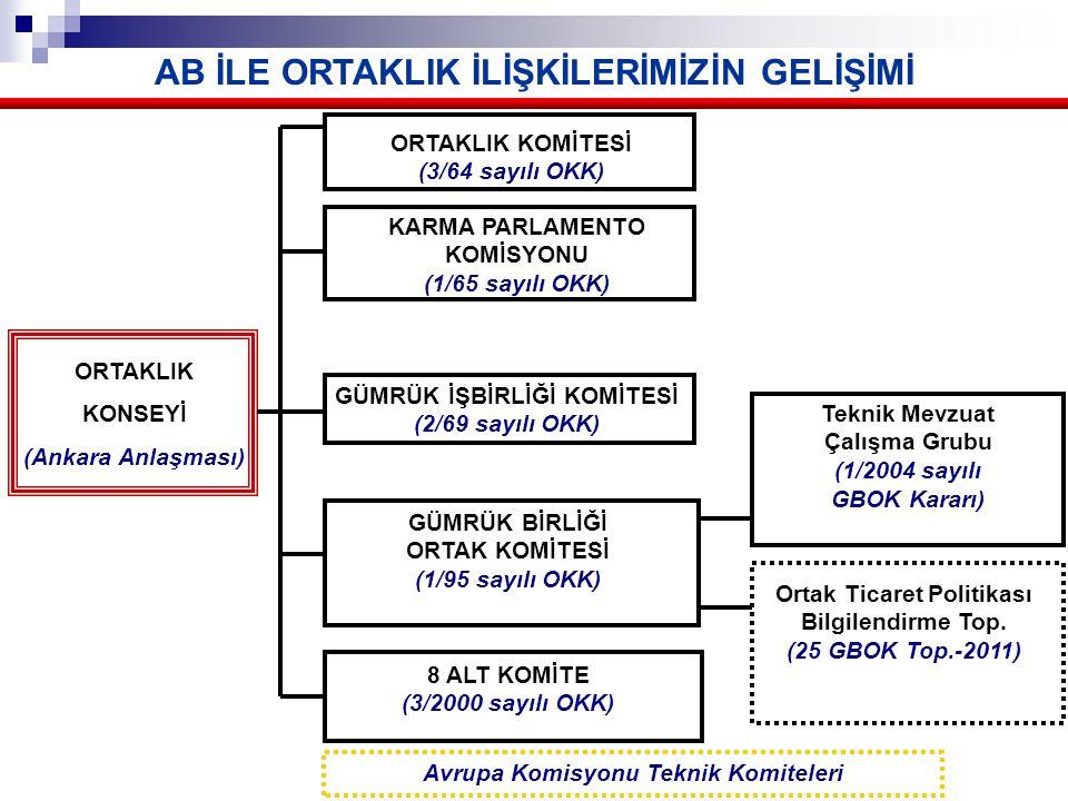 AB İLE ORTAKLIK İLİŞKİLERİMİZİN GELİŞİMİ Avrupa Komisyonu Teknik Komiteleri ORTAKLIK KONSEYİ (Ankara Anlaşması) KARMA PARLAMENTO KOMİSYONU (1/65 sayılı OKK) ORTAKLIK KOMİTESİ (3/64 sayılı OKK) 8 ALT KOMİTE (3/2000 sayılı OKK) GÜMRÜK İŞBİRLİĞİ KOMİTESİ (2/69 sayılı OKK) GÜMRÜK BİRLİĞİ ORTAK KOMİTESİ (1/95 sayılı OKK) Ortak Ticaret Politikası Bilgilendirme Top.