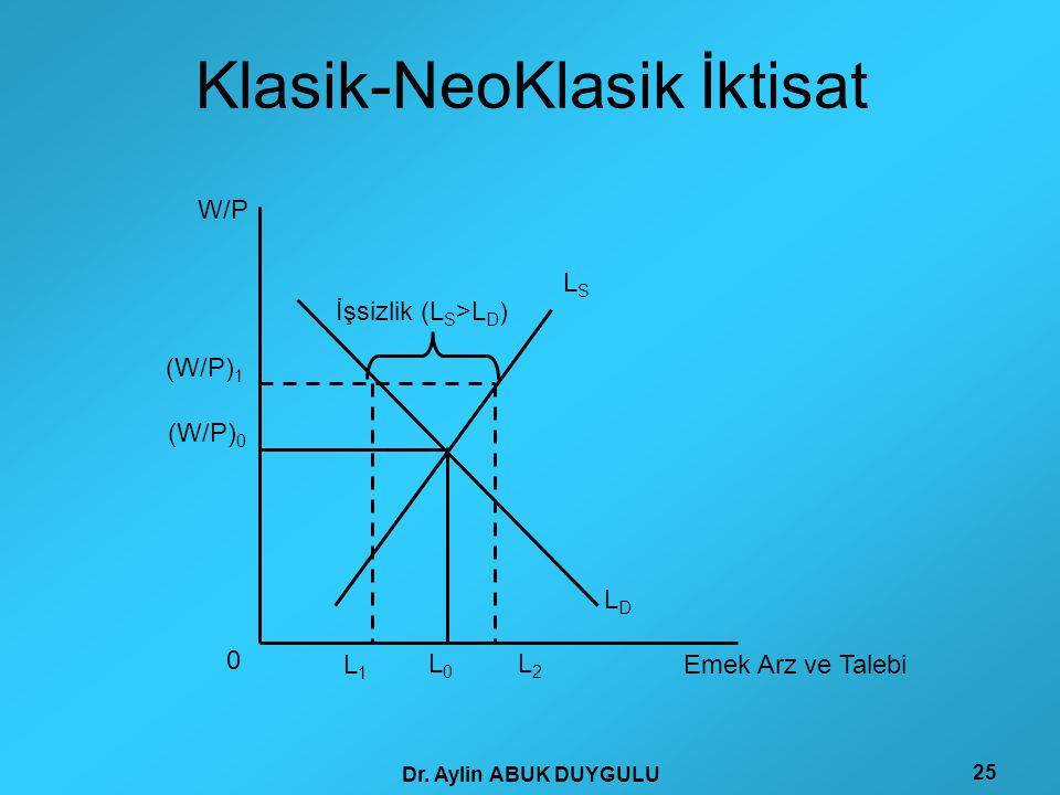 Dr. Aylin ABUK DUYGULU 25 Klasik-NeoKlasik İktisat (W/P) 0 (W/P) 1 W/P Emek Arz ve Talebi LSLS LDLD L0L0 L1L1 L2L2 İşsizlik (L S >L D ) 0