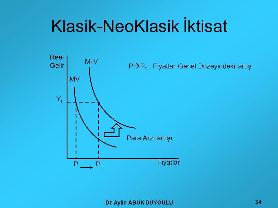 Dr. Aylin ABUK DUYGULU 34 Klasik-NeoKlasik İktisat Reel Gelir Fiyatlar YtYt PP1P1 MV M1VM1V Para Arzı artışı P  P 1 : Fiyatlar Genel Düzeyindeki artı