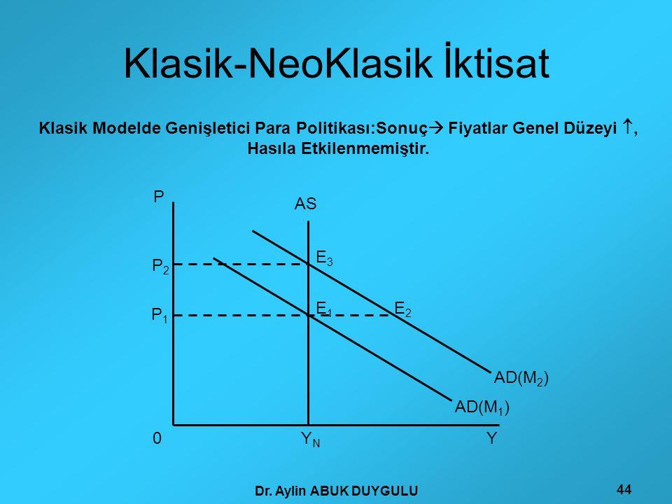 Dr. Aylin ABUK DUYGULU 44 Klasik-NeoKlasik İktisat P Y AS AD(M 1 ) P 1 Y N 0 P 2 E 1 E 2 E 3 AD(M 2 ) Klasik Modelde Genişletici Para Politikası:Sonuç