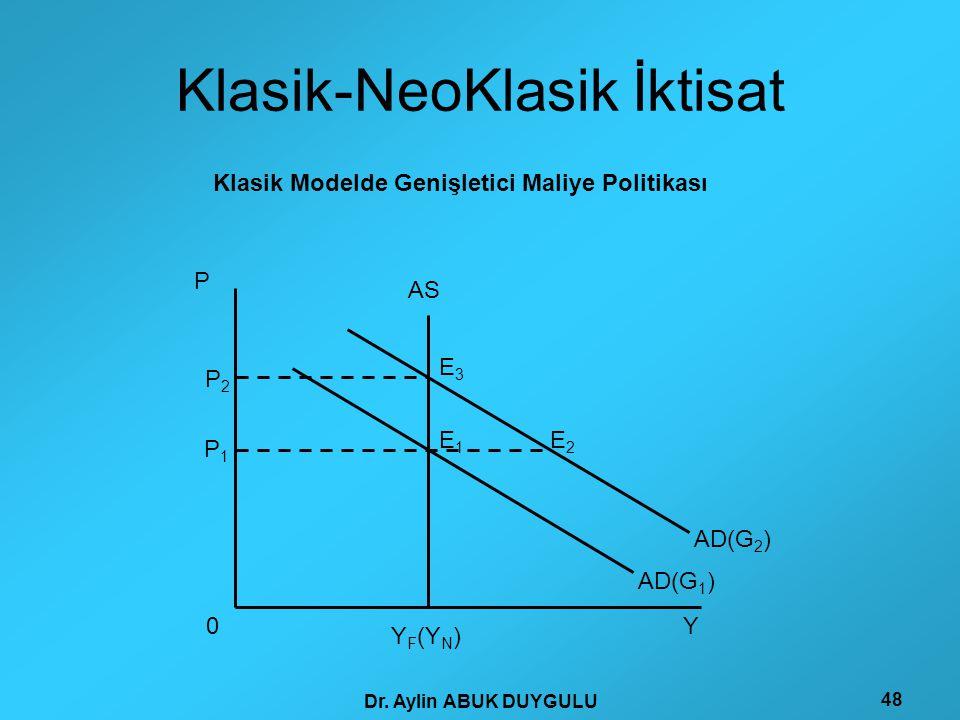 Dr. Aylin ABUK DUYGULU 48 Klasik-NeoKlasik İktisat P Y AS AD(G 1 ) P 1 Y F (Y N ) 0 P 2 E 1 E 2 E 3 AD(G 2 ) Klasik Modelde Genişletici Maliye Politik