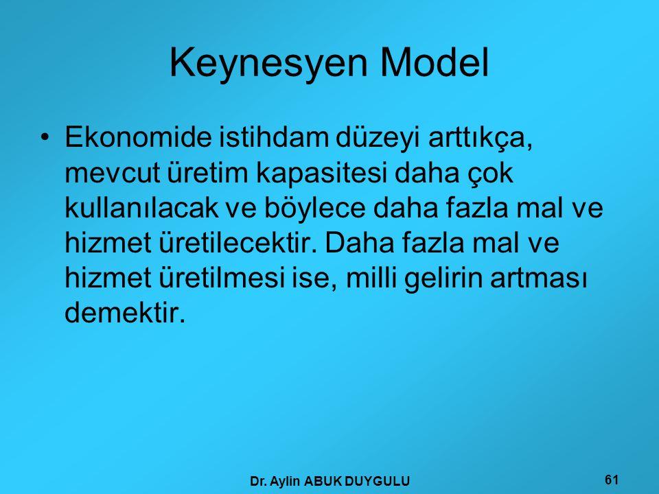 Dr. Aylin ABUK DUYGULU 61 Keynesyen Model •Ekonomide istihdam düzeyi arttıkça, mevcut üretim kapasitesi daha çok kullanılacak ve böylece daha fazla ma