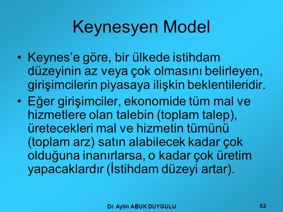 Dr. Aylin ABUK DUYGULU 62 Keynesyen Model •Keynes'e göre, bir ülkede istihdam düzeyinin az veya çok olmasını belirleyen, girişimcilerin piyasaya ilişk