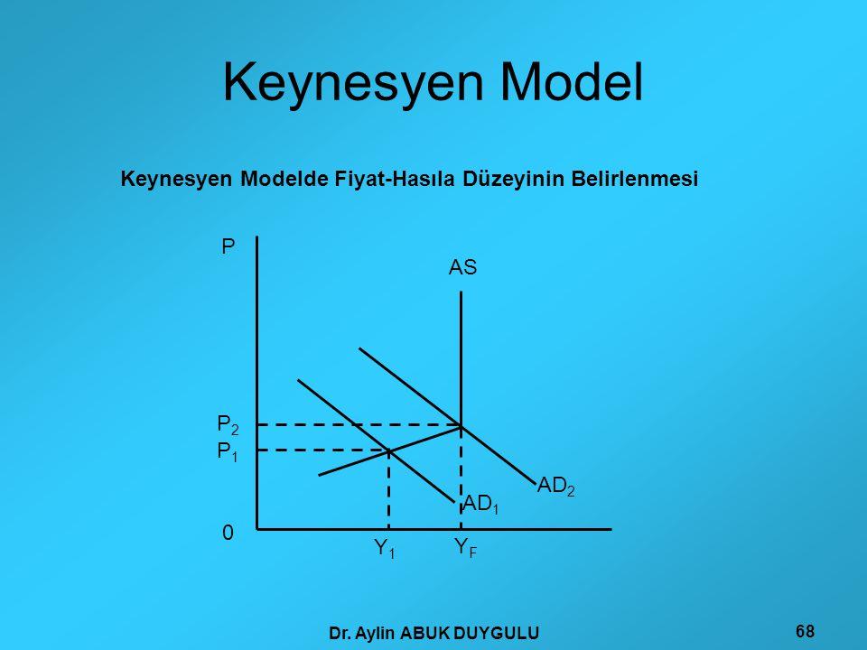 Dr. Aylin ABUK DUYGULU 68 Keynesyen Model P P2P2 Y F Y1Y1 AD 1 AD 2 AS P1P1 0 Keynesyen Modelde Fiyat-Hasıla Düzeyinin Belirlenmesi