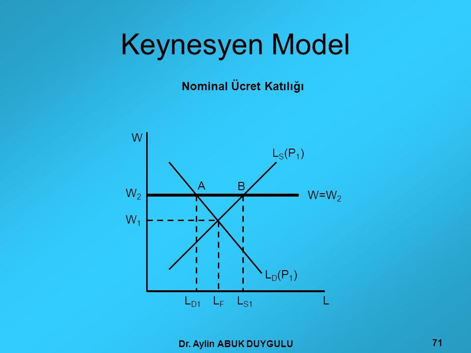 Dr. Aylin ABUK DUYGULU 71 Keynesyen Model W A L S1 L D1 W 1 W2W2 W=W 2 LFLF B L L D (P 1 ) L S (P 1 ) Nominal Ücret Katılığı