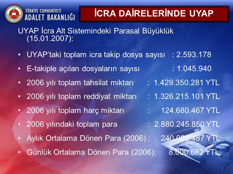 UYAP İcra Alt Sistemindeki Parasal Büyüklük (15.01.2007): •UYAP'taki toplam icra takip dosya sayısı : 2.593.178 •E-takiple açılan dosyaların sayısı :