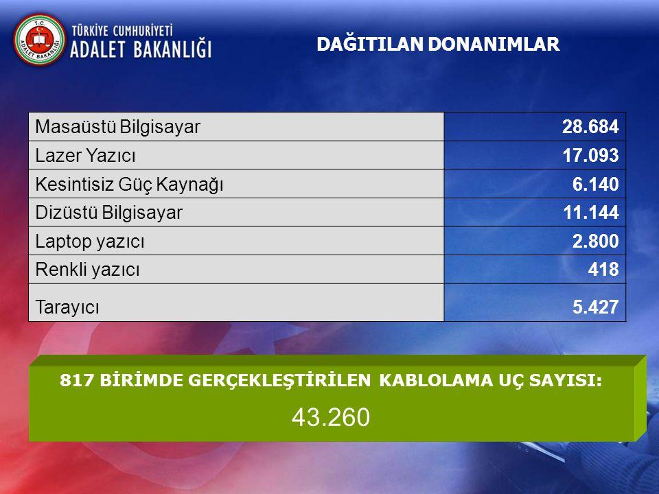 30.000 Adalet Bakanlığı 40.000 Avukat Kullanıcılar Tüm yargı ve destek faaliyetlerinin otomasyonu UYAP Adliye Teşkilatları Ceza ve Tutukevleri Adli Tıp Kurum ve Birimleri İdari Yargı Teşkilatları Türkiye Genelinde 1.200 lokasyonda Yılda 500.000.000 Evrak 10.000.000 Dava 10.000.000 İcra Yargıtay ve Yargıtay CBS ( 2.000 Kullanıcı ) UYAP NİHAİ HEDEFİ:
