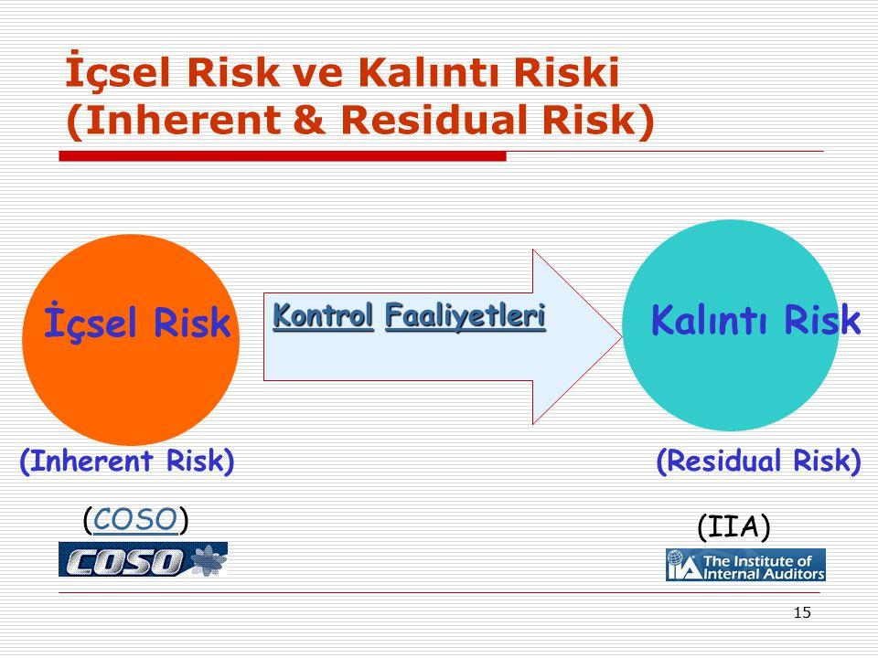 14 Risk Yönetimine İlişkin Görev ve Sorumluluklar  Yönetim:Kurum yönetiminin temel sorumluluklarından birisi risk yönetimidir.