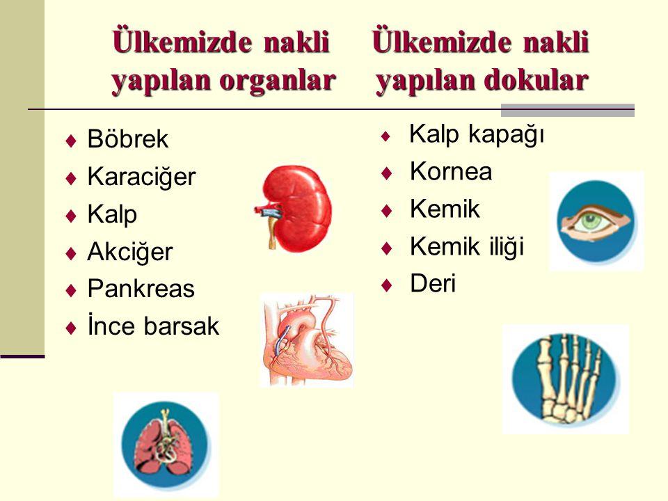 Ülkemizde nakli Ülkemizde nakli yapılan organlar yapılan dokular  Böbrek  Karaciğer  Kalp  Akciğer  Pankreas  İnce barsak  Kalp kapağı  Kornea