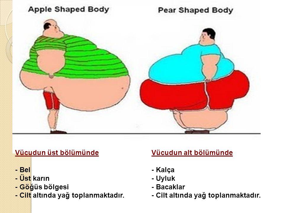 Elma Tip ObeziteArmut Tip Obezite Vücudun alt bölümünde - Kalça - Uyluk - Bacaklar - Cilt altında yağ toplanmaktadır. Vücudun üst bölümünde - Bel - Üs