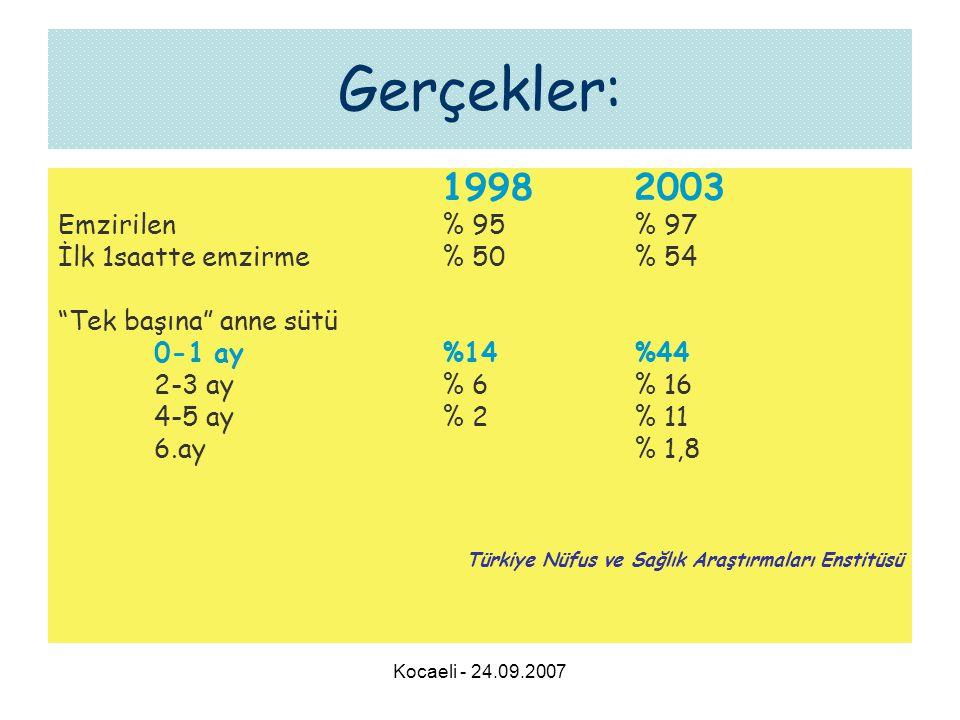 Kocaeli - 24.09.2007 Gerçekler: 19982003 Emzirilen% 95% 97 İlk 1saatte emzirme% 50 % 54 Tek başına anne sütü 0-1 ay%14%44 2-3 ay% 6% 16 4-5 ay% 2 % 11 6.ay% 1,8 Türkiye Nüfus ve Sağlık Araştırmaları Enstitüsü