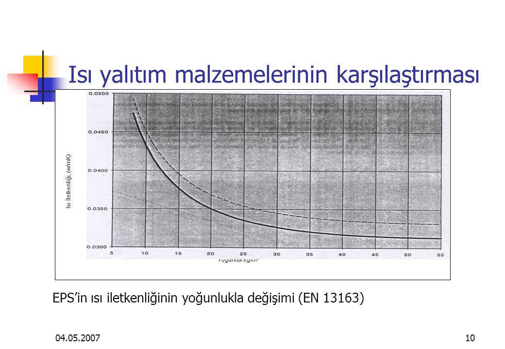 04.05.200710 Isı yalıtım malzemelerinin karşılaştırması EPS'in ısı iletkenliğinin yoğunlukla değişimi (EN 13163) Yoğunluk kg/m 3 Isı İletkenliği, (w/m