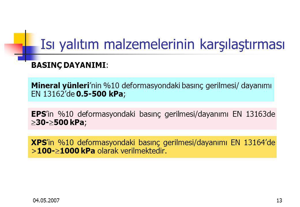 04.05.200713 Isı yalıtım malzemelerinin karşılaştırması BASINÇ DAYANIMI: Mineral yünleri'nin %10 deformasyondaki basınç gerilmesi/ dayanımı EN 13162'd