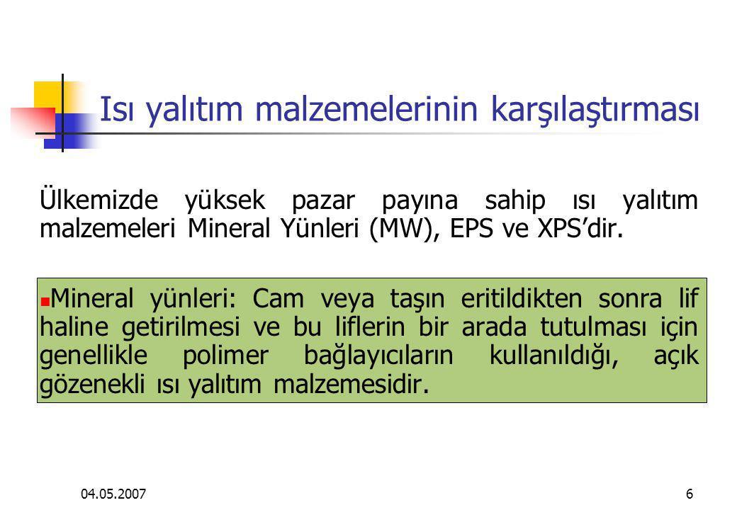 04.05.200717 Isı yalıtım malzemelerinin karşılaştırması SU EMME DURUMU: Mineral Yünleri, açık gözenekleri sebebiyle, özel olarak tedbir alınmaz ise, su emmeleri çok yüksek malzemelerdir.