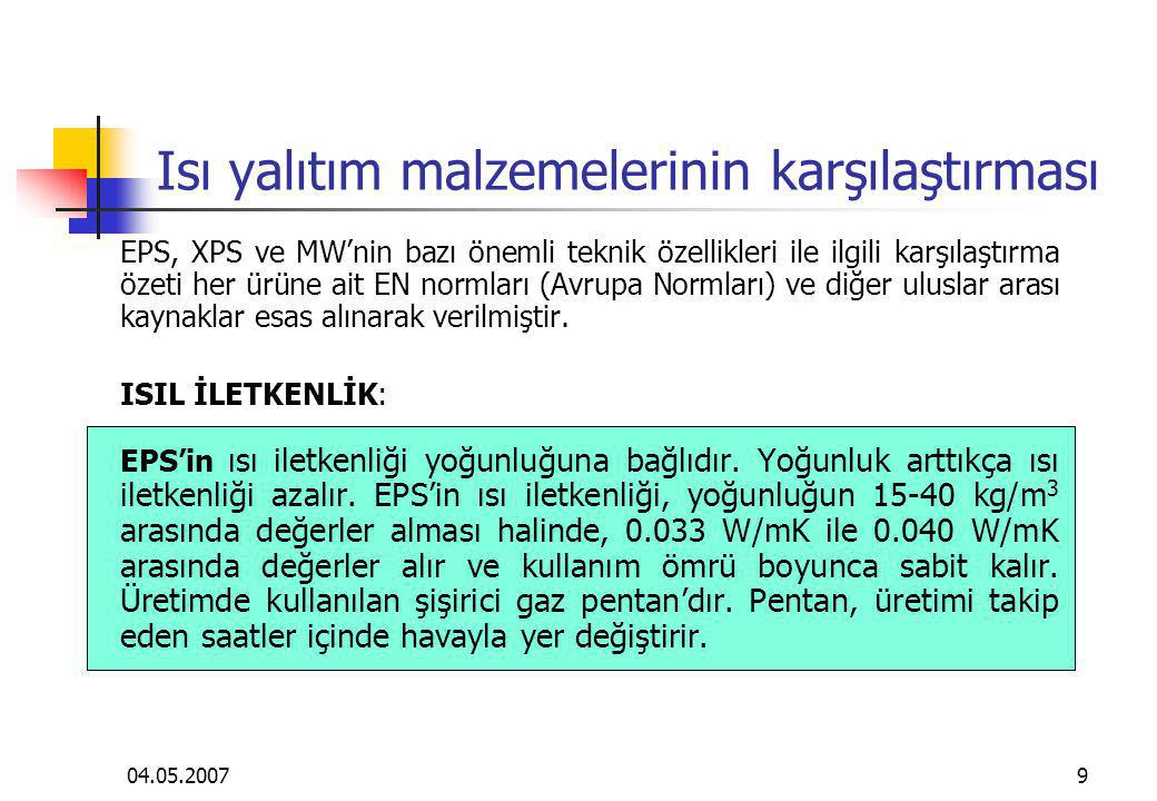 04.05.200720 Isı yalıtım malzemelerinin karşılaştırması EPS numuneler üzerinde Trakya Üniversitesi Çorlu Mühendislik Fakültesi'nde ve Nova Chemicals Technology Europe'da gerçekleştirilen su emme deney sonuçları StandardYoğunluk, kg/m 3 Hacimce su emme oranı, % EN 12087 (7 günlük) 25 0.3 TS 4502 ve ISO 2896 (20x20x5 cm) 28 0.3 0.8 1.0