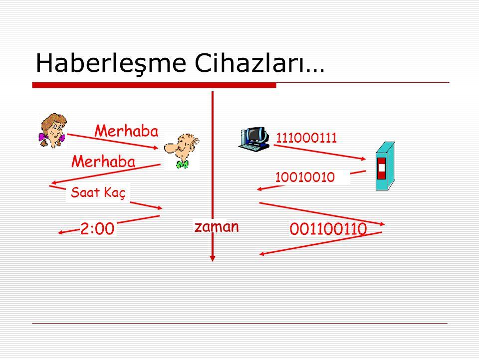 Haberleşme Cihazları… Analog Veri Taşımak için kullanılan hat. Selam Ses 10011