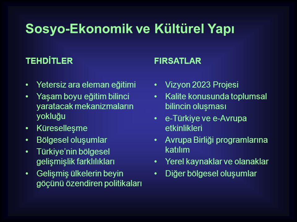Sosyo-Ekonomik ve Kültürel Yapı TEHDİTLER •Yetersiz ara eleman eğitimi •Yaşam boyu eğitim bilinci yaratacak mekanizmaların yokluğu •Küreselleşme •Bölg
