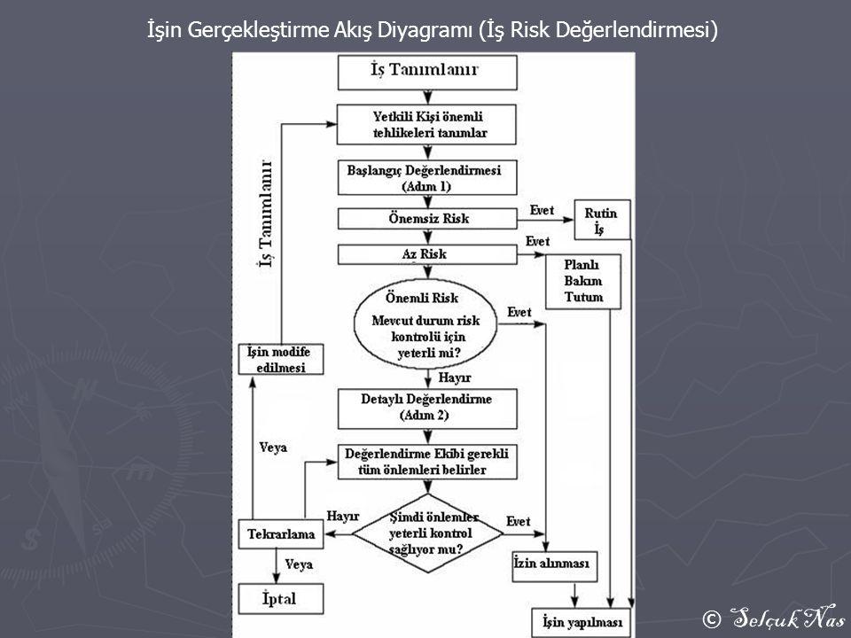 © Selçuk Nas İşin Gerçekleştirme Akış Diyagramı (İş Risk Değerlendirmesi)