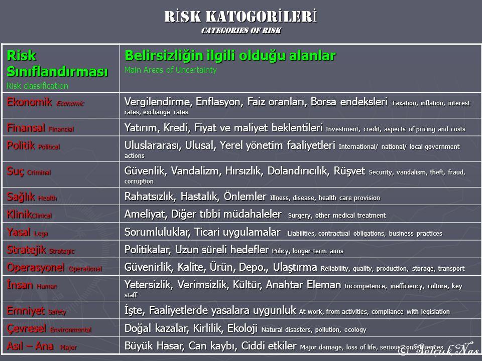 © Selçuk Nas R İ sk katogor İ ler İ categories of RisK Risk Sınıflandırması Risk classification Belirsizliğin ilgili olduğu alanlar Main Areas of Unce