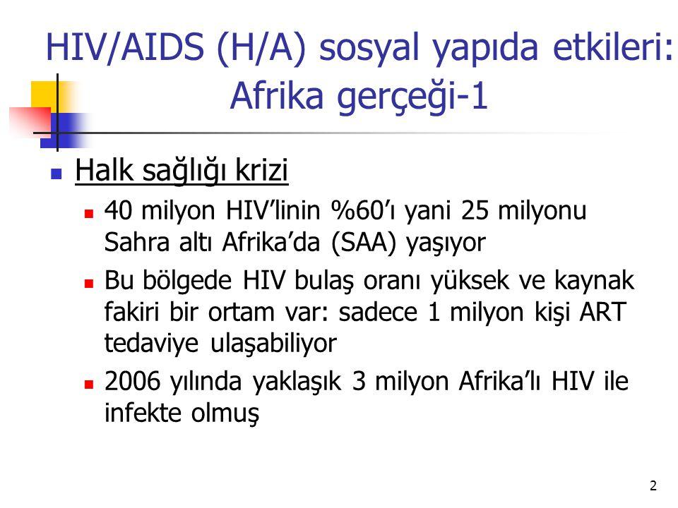 3 H/A sosyal yapıda etkileri: Afrika gerçeği-2  İnsani trajedi  Çoğu üretken ve üreyebilen yaştaki milyonlarca erişkin insanı AIDS öldürmüştür  2006 da 2 milyon kişi AIDS'den den ölmüştür  Tüm bölgede kadınlar erkeklerden daha fazla infektedir ve bu epidemiyi daha da kötüleştirmektedir  SAA'da 13 milyon civarı öksüz ve yetim vardır