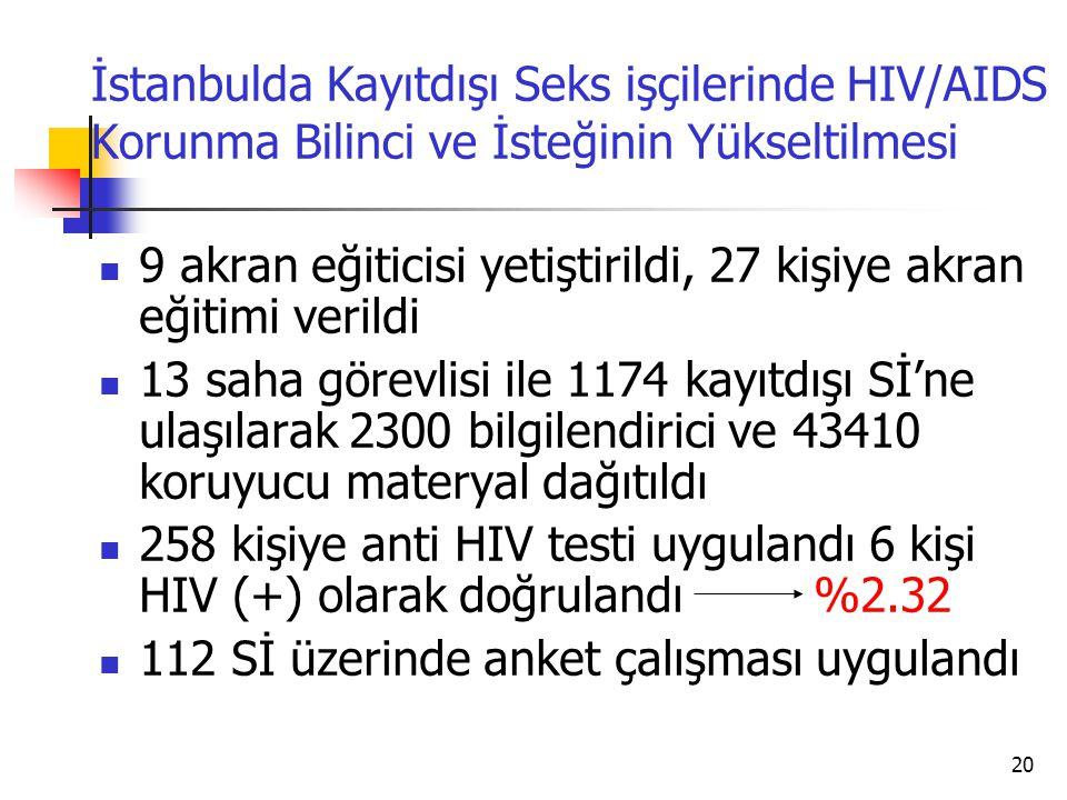 20 İstanbulda Kayıtdışı Seks işçilerinde HIV/AIDS Korunma Bilinci ve İsteğinin Yükseltilmesi  9 akran eğiticisi yetiştirildi, 27 kişiye akran eğitimi