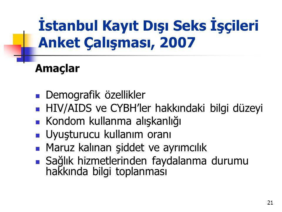 21 İstanbul Kayıt Dışı Seks İşçileri Anket Çalışması, 2007 Amaçlar  Demografik özellikler  HIV/AIDS ve CYBH'ler hakkındaki bilgi düzeyi  Kondom kul