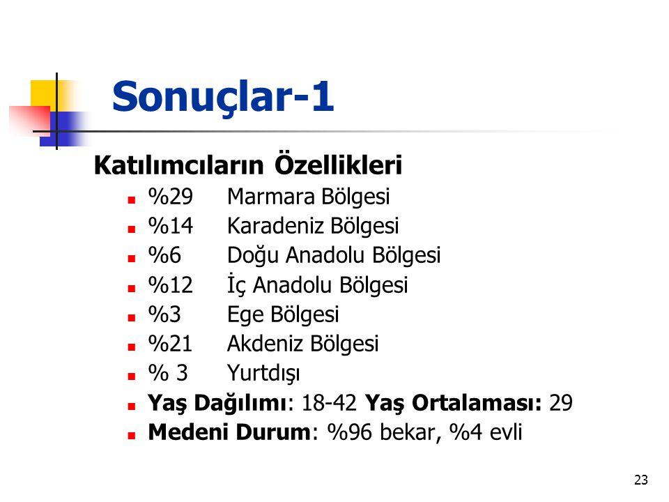 23 Sonuçlar-1 Katılımcıların Özellikleri  %29 Marmara Bölgesi  %14Karadeniz Bölgesi  %6 Doğu Anadolu Bölgesi  %12 İç Anadolu Bölgesi  %3 Ege Bölg