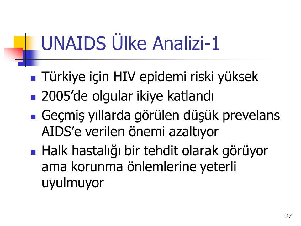 27 UNAIDS Ülke Analizi-1  Türkiye için HIV epidemi riski yüksek  2005'de olgular ikiye katlandı  Geçmiş yıllarda görülen düşük prevelans AIDS'e ver