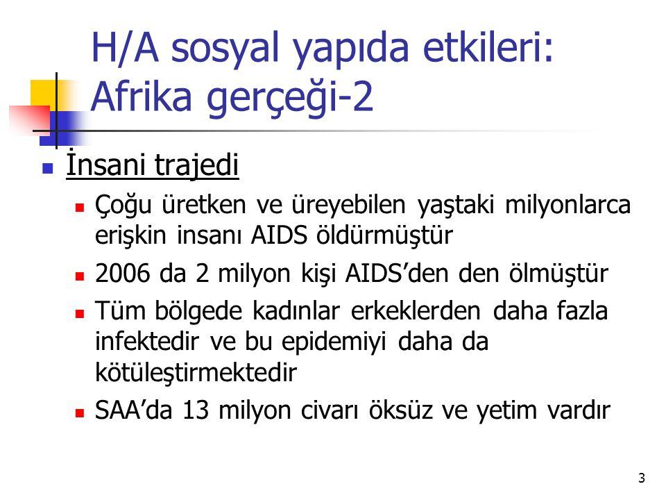 3 H/A sosyal yapıda etkileri: Afrika gerçeği-2  İnsani trajedi  Çoğu üretken ve üreyebilen yaştaki milyonlarca erişkin insanı AIDS öldürmüştür  200