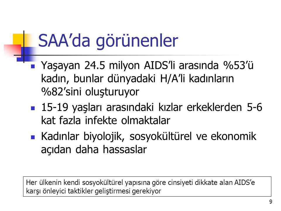 20 İstanbulda Kayıtdışı Seks işçilerinde HIV/AIDS Korunma Bilinci ve İsteğinin Yükseltilmesi  9 akran eğiticisi yetiştirildi, 27 kişiye akran eğitimi verildi  13 saha görevlisi ile 1174 kayıtdışı Sİ'ne ulaşılarak 2300 bilgilendirici ve 43410 koruyucu materyal dağıtıldı  258 kişiye anti HIV testi uygulandı 6 kişi HIV (+) olarak doğrulandı %2.32  112 Sİ üzerinde anket çalışması uygulandı