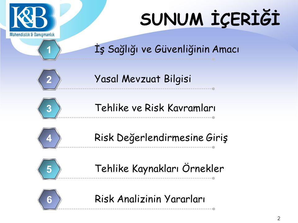 SUNUM İÇERİĞİ İş Sağlığı ve Güvenliğinin Amacı 1 Yasal Mevzuat Bilgisi 2 Tehlike ve Risk Kavramları 3 Risk Değerlendirmesine Giriş 4 Tehlike Kaynakları Örnekler 5 6 Risk Analizinin Yararları 6 2