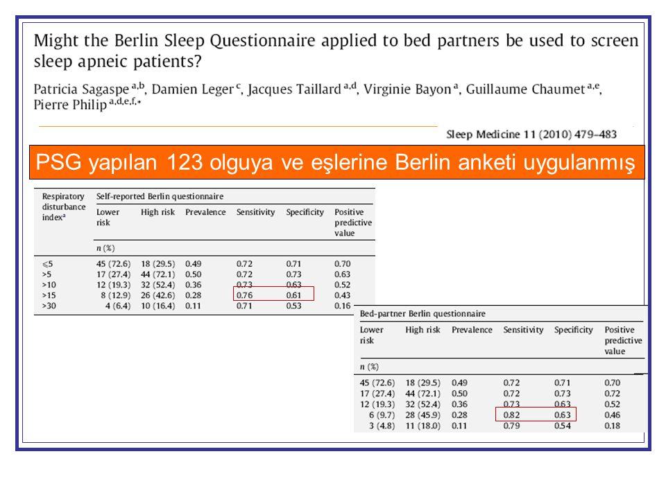 PSG yapılan 123 olguya ve eşlerine Berlin anketi uygulanmış
