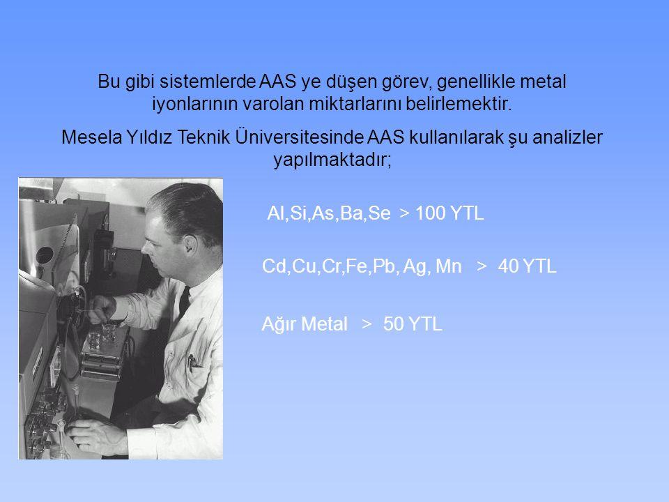 Bu gibi sistemlerde AAS ye düşen görev, genellikle metal iyonlarının varolan miktarlarını belirlemektir. Mesela Yıldız Teknik Üniversitesinde AAS kull