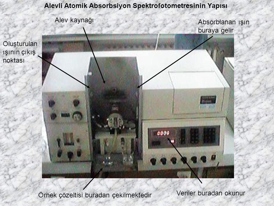 Alevli Atomik Absorbsiyon Spektrofotometresinin Yapısı Alev kaynağı Oluşturulan ışının çıkış noktası Absorblanan ışın buraya gelir Örnek çözeltisi bur