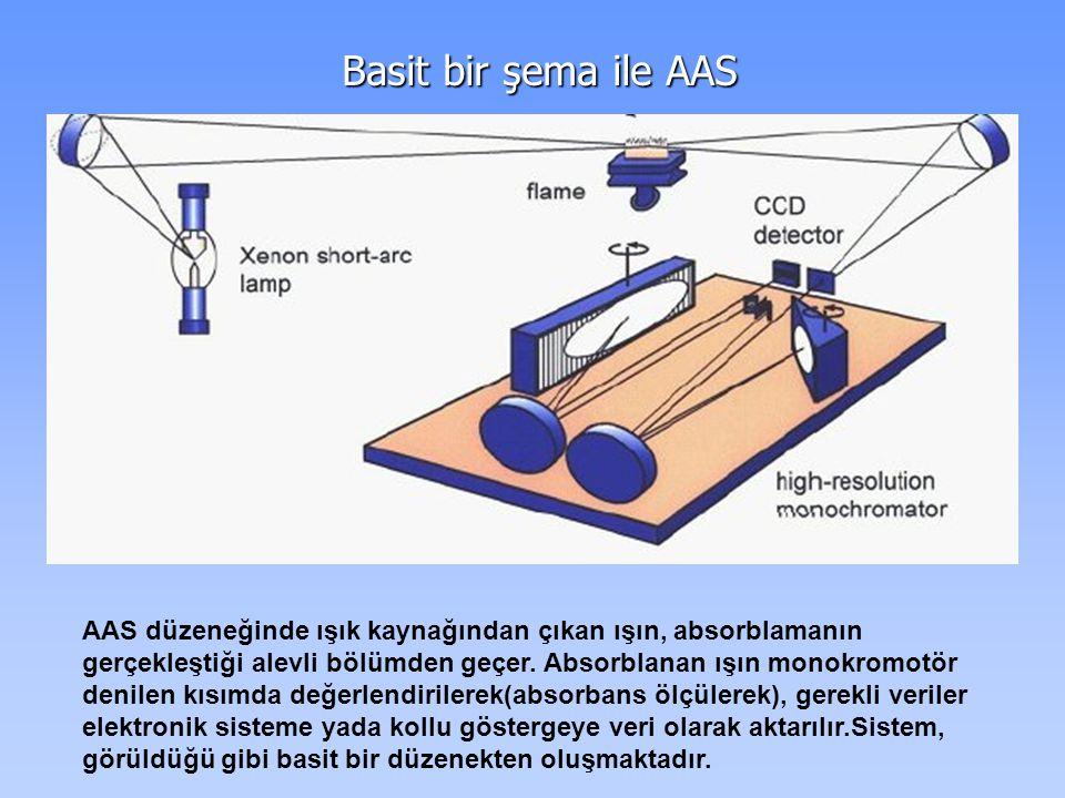 Basit bir şema ile AAS Basit bir şema ile AAS AAS düzeneğinde ışık kaynağından çıkan ışın, absorblamanın gerçekleştiği alevli bölümden geçer. Absorbla