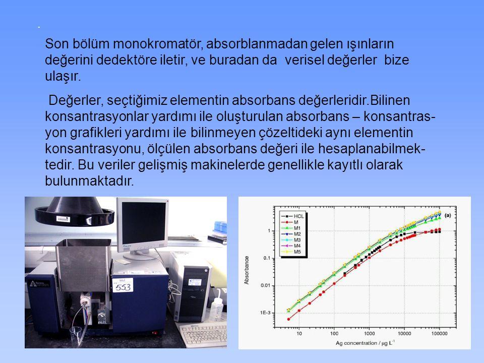 . Son bölüm monokromatör, absorblanmadan gelen ışınların değerini dedektöre iletir, ve buradan da verisel değerler bize ulaşır. Değerler, seçtiğimiz e