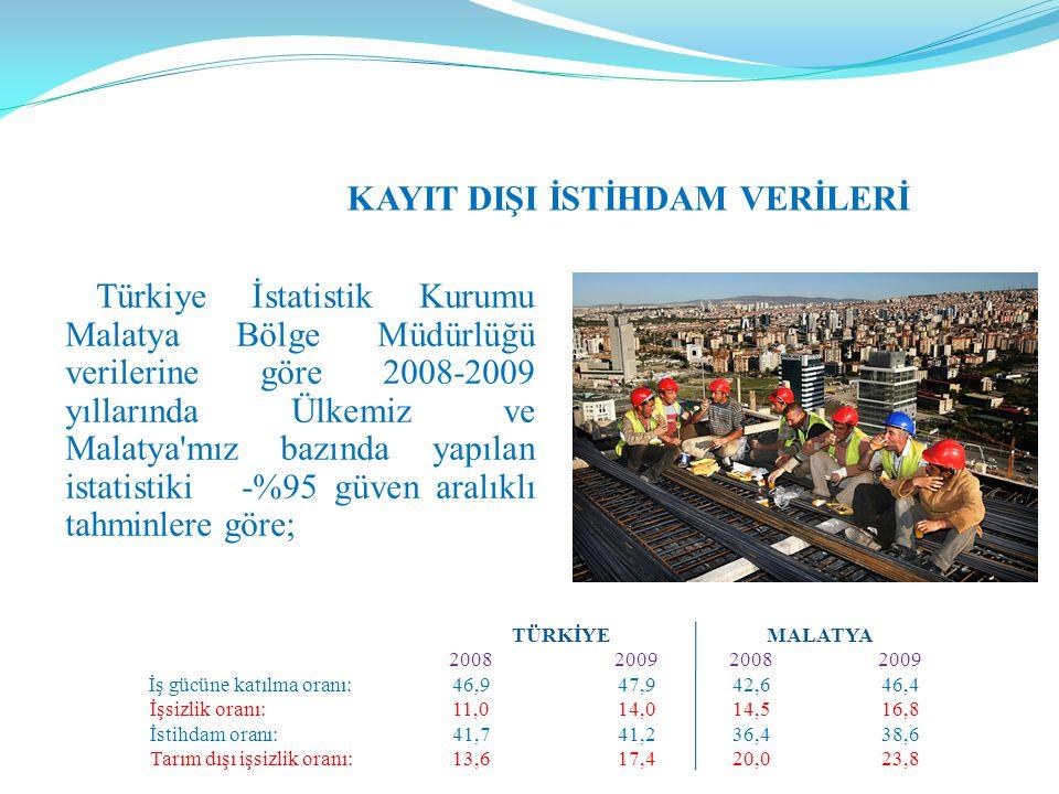 KAYIT DIŞI İSTİHDAM VERİLERİ Türkiye İstatistik Kurumu Malatya Bölge Müdürlüğü verilerine göre 2008-2009 yıllarında Ülkemiz ve Malatya'mız bazında yap
