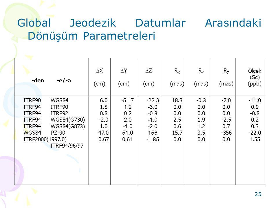 25 Global Jeodezik Datumlar Arasındaki Dönüşüm Parametreleri -den -e/-a  X (cm)  Y (cm)  Z (cm) R X (mas) R Y (mas) R Z (mas) Ölçek (Sc) (ppb) ITRF