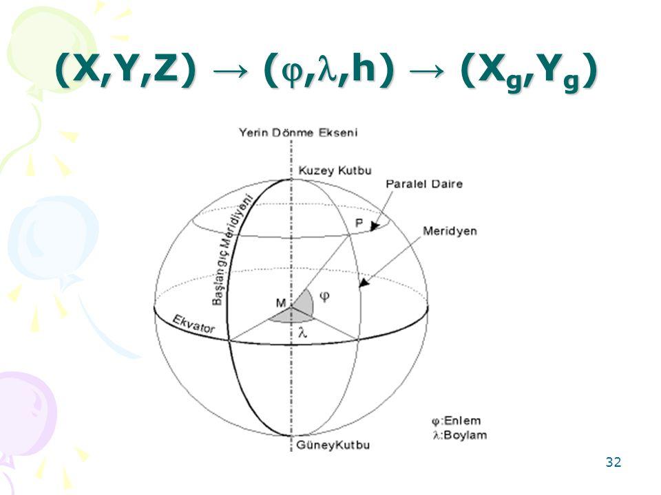 32 (X,Y,Z) → (,,h) → (X g,Y g )