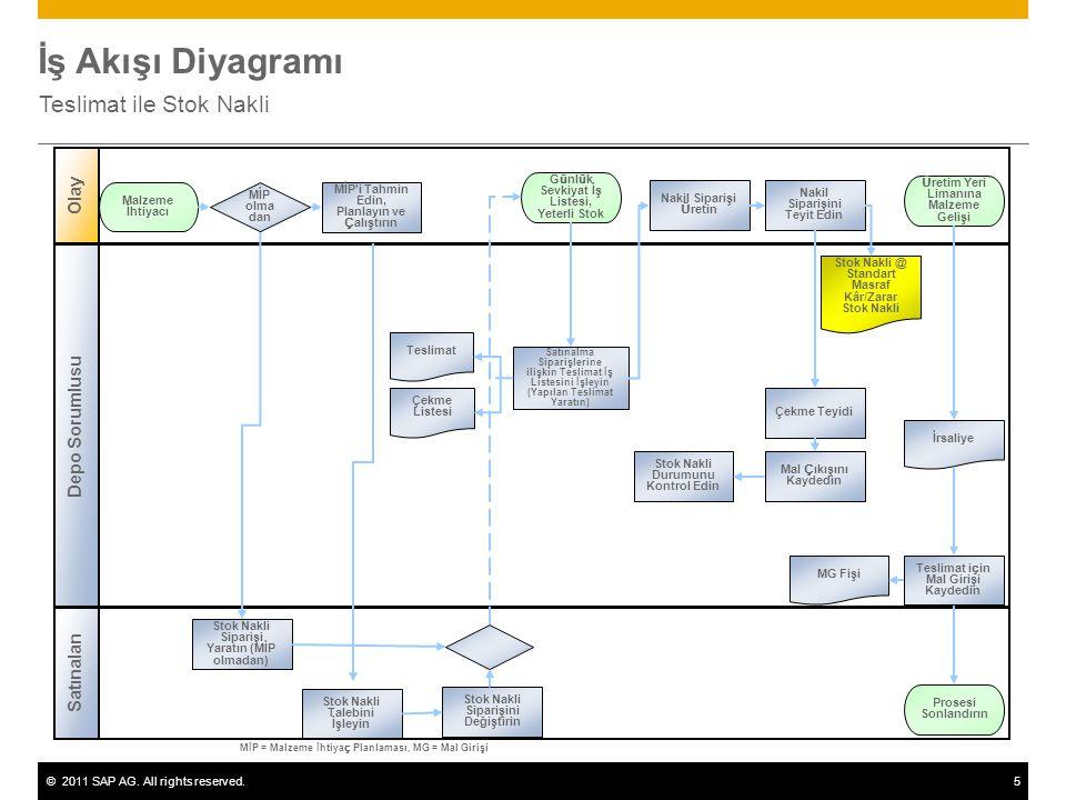 ©2011 SAP AG. All rights reserved.5 İş Akışı Diyagramı Teslimat ile Stok Nakli Depo Sorumlusu Olay Satınalan MİP'i Tahmin Edin, Planlayın ve Çalıştırı