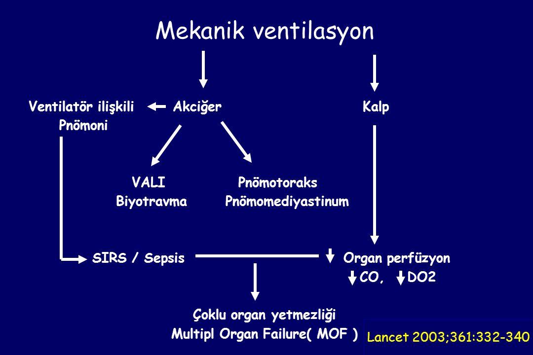 Mekanik ventilasyon Ventilatör ilişkili Akciğer Kalp Pnömoni VALI Pnömotoraks Biyotravma Pnömomediyastinum SIRS / Sepsis Organ perfüzyon CO, DO2 Çoklu organ yetmezliği Multipl Organ Failure( MOF ) Lancet 2003;361:332-340