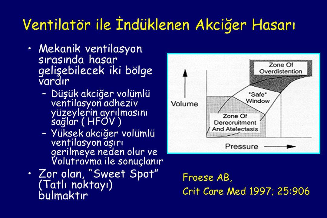 •Mekanik ventilasyon sırasında hasar gelişebilecek iki bölge vardır –Düşük akciğer volümlü ventilasyon adheziv yüzeylerin ayrılmasını sağlar ( HFOV ) –Yüksek akciğer volümlü ventilasyon aşırı gerilmeye neden olur ve Volutravma ile sonuçlanır •Zor olan, Sweet Spot (Tatlı noktayı) bulmaktır Froese AB, Crit Care Med 1997; 25:906 Ventilatör ile İndüklenen Akciğer Hasarı