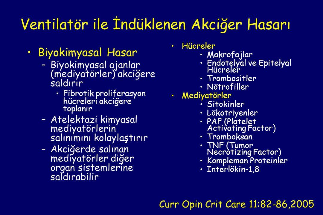 •Biyokimyasal Hasar –Biyokimyasal ajanlar (mediyatörler) akciğere saldırır •Fibrotik proliferasyon hücreleri akciğere toplanır –Atelektazi kimyasal mediyatörlerin salınımını kolaylaştırır –Akciğerde salınan mediyatörler diğer organ sistemlerine saldırabilir •Hücreler •Makrofajlar •Endotelyal ve Epitelyal Hücreler •Trombositler •Nötrofiller •Mediyatörler •Sitokinler •Lökotriyenler •PAF (Platelet Activating Factor) •Tromboksan •TNF (Tumor Necrotizing Factor) •Kompleman Proteinler •Interlökin-1,8 Ventilatör ile İndüklenen Akciğer Hasarı Curr Opin Crit Care 11:82-86,2005