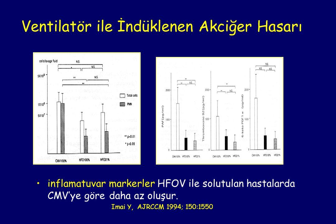•inflamatuvar markerler HFOV ile solutulan hastalarda CMV'ye göre daha az oluşur. Imai Y, AJRCCM 1994; 150:1550 Ventilatör ile İndüklenen Akciğer Hasa