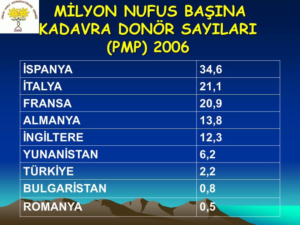 MİLYON NUFUS BAŞINA KADAVRA DONÖR SAYILARI (PMP) 2006 MİLYON NUFUS BAŞINA KADAVRA DONÖR SAYILARI (PMP) 2006 İSPANYA34,6 İTALYA21,1 FRANSA20,9 ALMANYA1