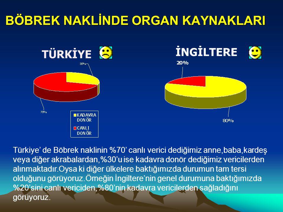BÖBREK NAKLİNDE ORGAN KAYNAKLARI TÜRKİYE İNGİLTERE Türkiye' de Böbrek naklinin %70' canlı verici dediğimiz anne,baba,kardeş veya diğer akrabalardan,%3