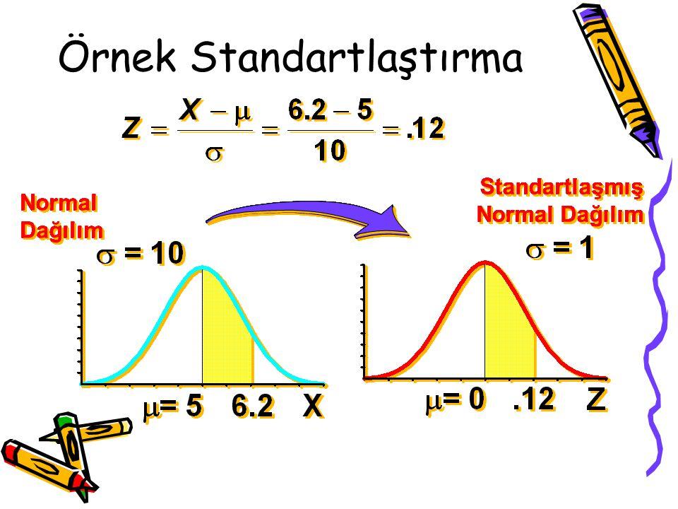 Örnek Standartlaştırma Normal Dağılım Standartlaşmış Normal Dağılım Normal Dağılım Standartlaşmış Normal Dağılım Normal Dağılım Standartlaşmış Normal
