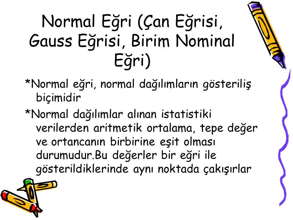 Normal Eğri (Çan Eğrisi, Gauss Eğrisi, Birim Nominal Eğri) *Normal eğri, normal dağılımların gösteriliş biçimidir *Normal dağılımlar alınan istatistik