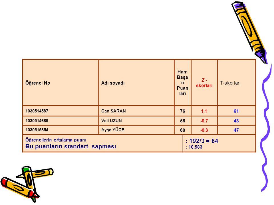 Öğrenci NoAdı soyadı Ham Başa rı Puan ları Z - skorları T-skorları 1030514587Can SARAN 761.161 1030514689Veli UZUN 56-0.743 1030515854Ayşe YÜCE 60-0,3